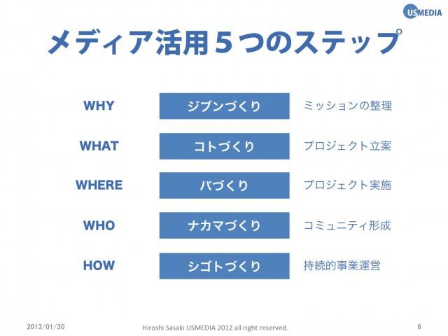 メディア活用の5つのステップ