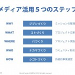 「メディアを上手に活用するための5つのステップ」(NPOのための情報発信戦略基礎編)