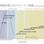 AR関連技術におけるハイプ曲線