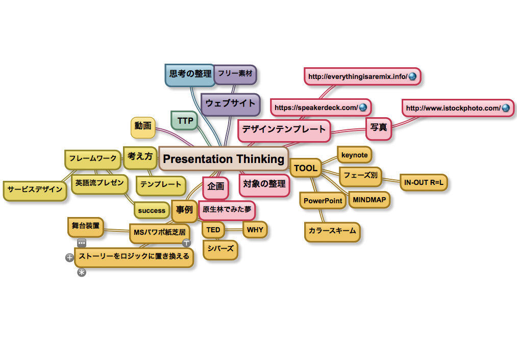 Presentation Thinking